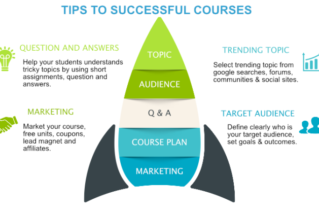 Best Tips For The Successful Courses
