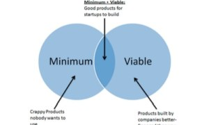 How to Develop IoT Apps Using the Minimum Viable Product Method?
