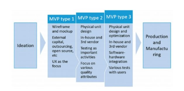 Types of MVP that can be used for IoT Apps Development