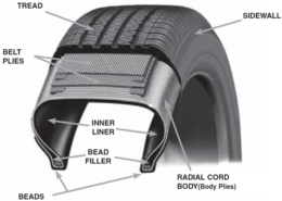 The Functionality of Different Tyre Components