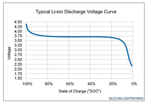 The voltage vs state-of-charge curve used by fuel gauge technique to calculate battery percentage.