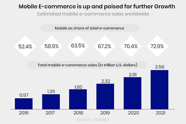 mobile eCommerce sales growth stats