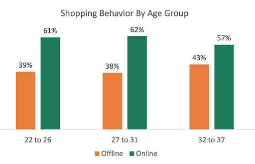 Online Business Wins the Customer Shopping Behavior Race Comfortably